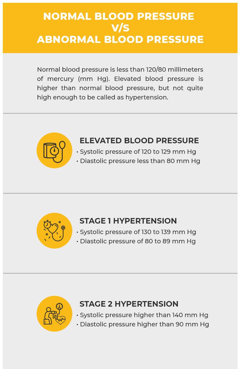 Normal V/s Abnormal Blood Pressure
