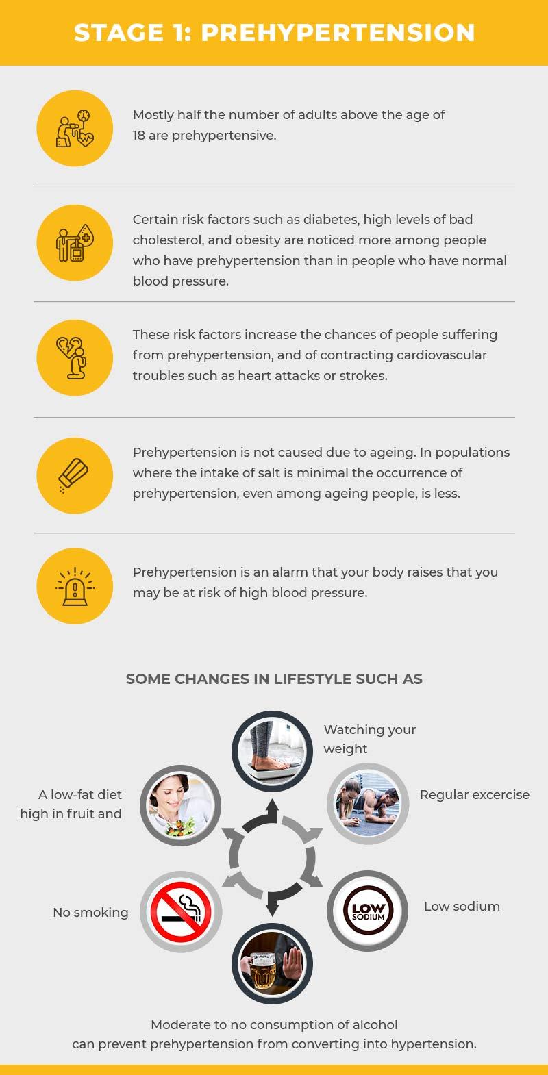 Stage 1:Prehypertension