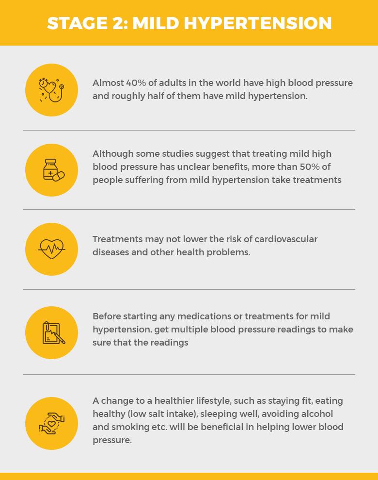 Stage 2:Prehypertension