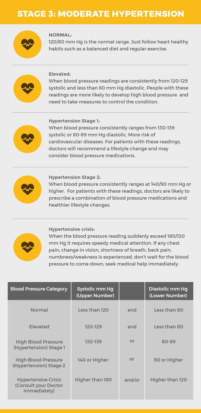 Stage 3:Prehypertension