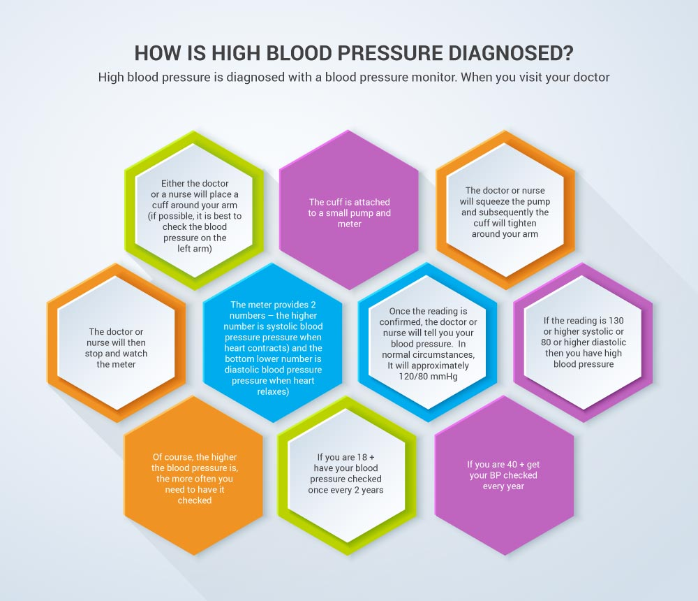 How is High Blood Pressure Diagnosed?